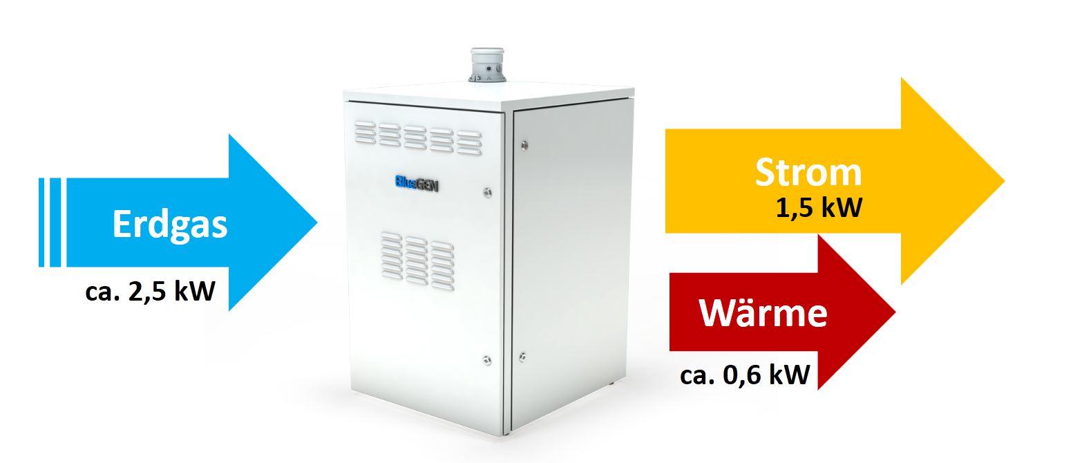NOWAK GmbH | Wir installieren Ihre Brennstoffzelle | Bergisch Gladbach