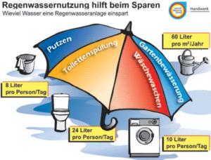 regenwassernutzung_hilft_beim_sparen